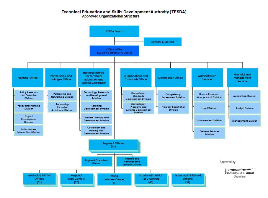 Tesda Organizational Structure Tesda